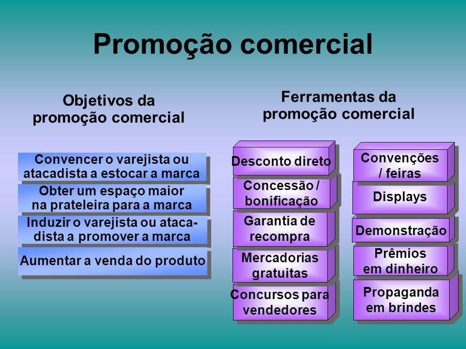 Objetivos da promoção comercial Ferramentas da promoção comercial Propaganda em brindes Propaganda em brindes Concursos para vendedores Concursos para