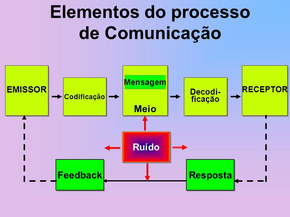 Elementos do processo de Comunicação EMISSOR Codificação Decodi- ficação Decodi- ficação RECEPTOR Meio Mensagem Feedback Resposta Ruído
