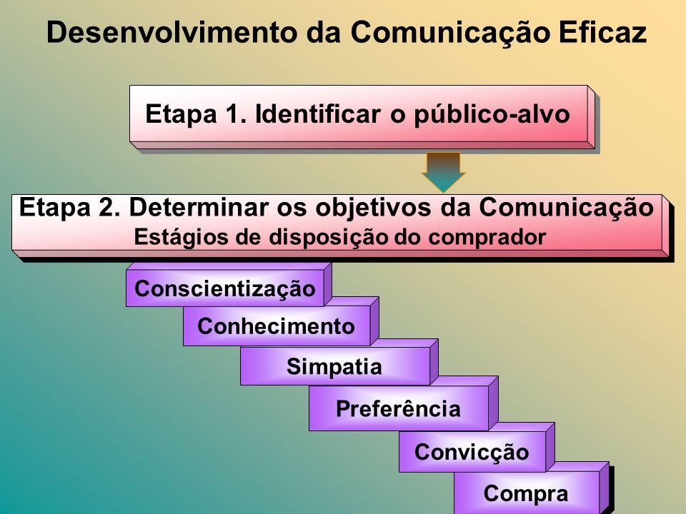 Desenvolvimento da Comunicação Eficaz Etapa 1. Identificar o público-alvo Compra Convicção Preferência Simpatia Conhecimento Conscientização Etapa 2.
