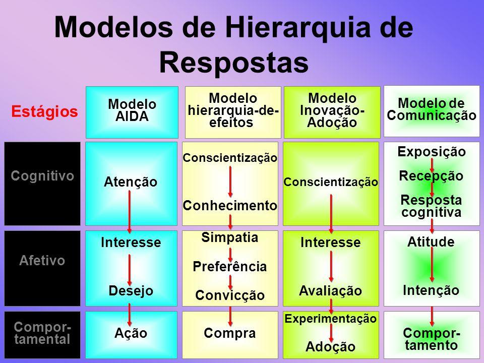 Modelos de Hierarquia de Respostas Modelo de Comunicação Modelo AIDA Modelo Inovação- Adoção Modelo hierarquia-de- efeitos Estágios Cognitivo Afetivo