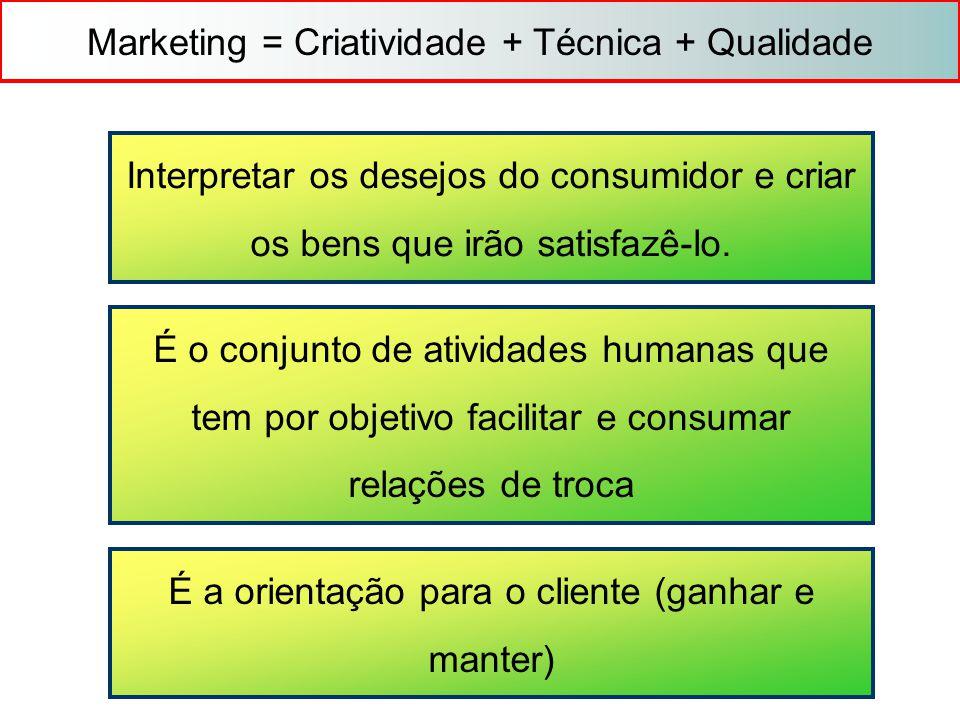 Marketing = Criatividade + Técnica + Qualidade Interpretar os desejos do consumidor e criar os bens que irão satisfazê-lo. É o conjunto de atividades