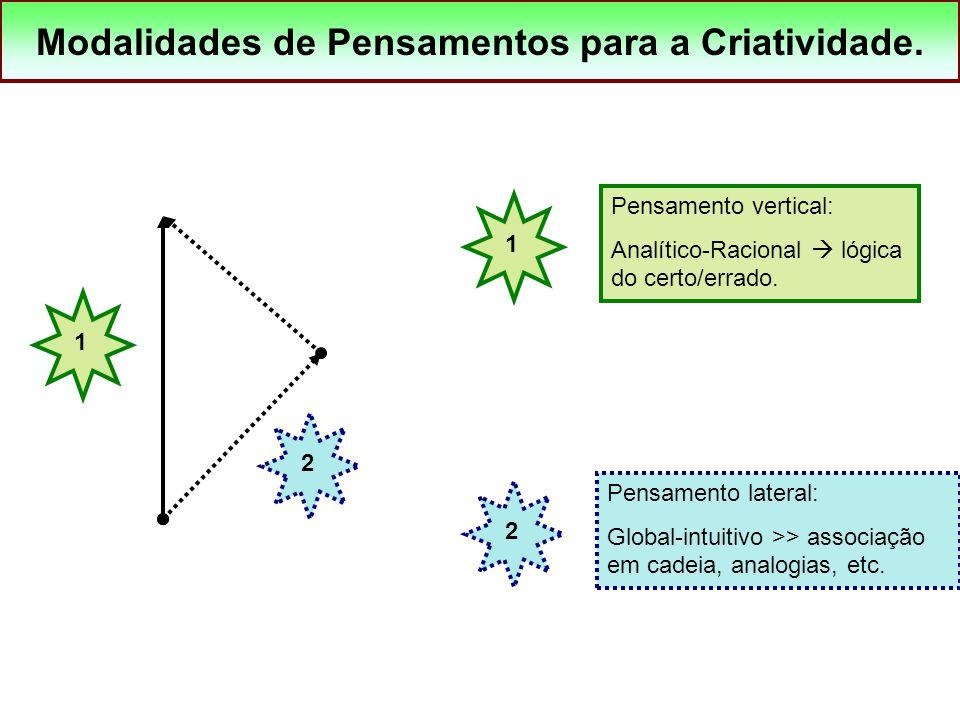 Modalidades de Pensamentos para a Criatividade. 12 1 Pensamento vertical: Analítico-Racional  lógica do certo/errado. 2 Pensamento lateral: Global-in