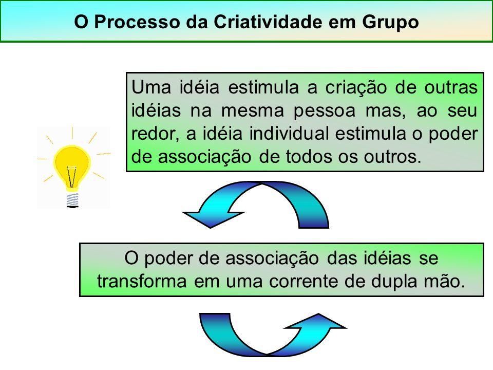 O Processo da Criatividade em Grupo Uma idéia estimula a criação de outras idéias na mesma pessoa mas, ao seu redor, a idéia individual estimula o pod