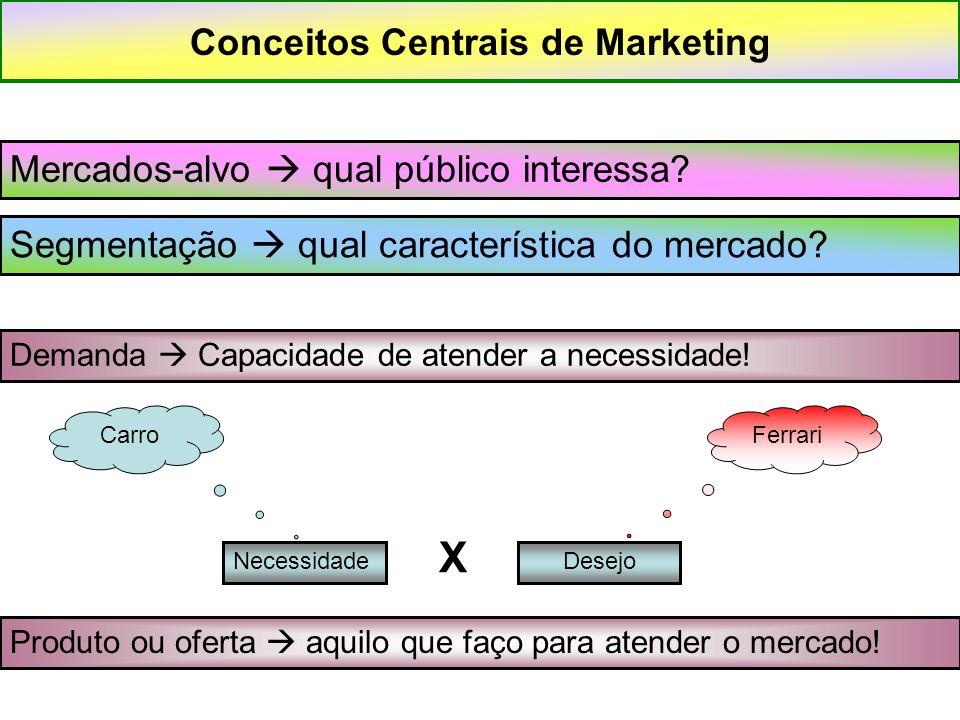 Conceitos Centrais de Marketing Mercados-alvo  qual público interessa? Segmentação  qual característica do mercado? Produto ou oferta  aquilo que f