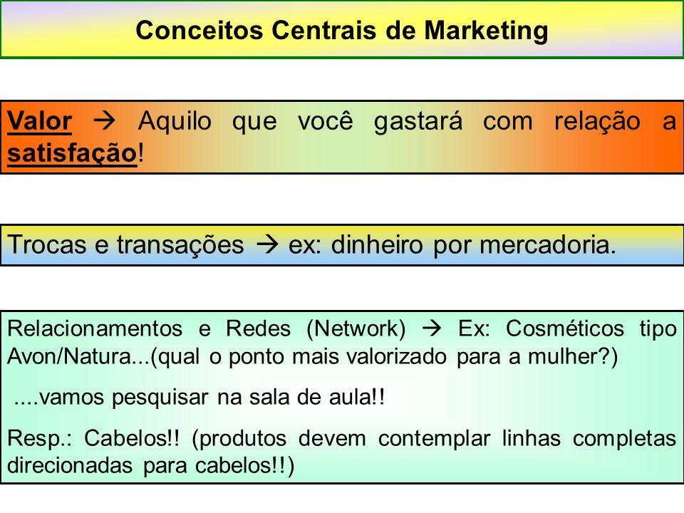 Conceitos Centrais de Marketing Valor  Aquilo que você gastará com relação a satisfação! Trocas e transações  ex: dinheiro por mercadoria. Relaciona