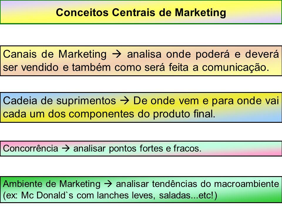 Conceitos Centrais de Marketing Canais de Marketing  analisa onde poderá e deverá ser vendido e também como será feita a comunicação. Cadeia de supri