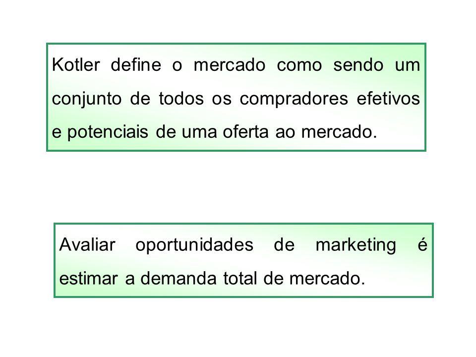 Kotler define o mercado como sendo um conjunto de todos os compradores efetivos e potenciais de uma oferta ao mercado. Avaliar oportunidades de market