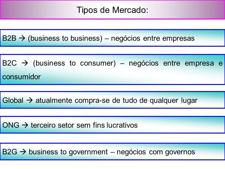 Tipos de Mercado: B2B  (business to business) – negócios entre empresas B2C  (business to consumer) – negócios entre empresa e consumidor Global  a