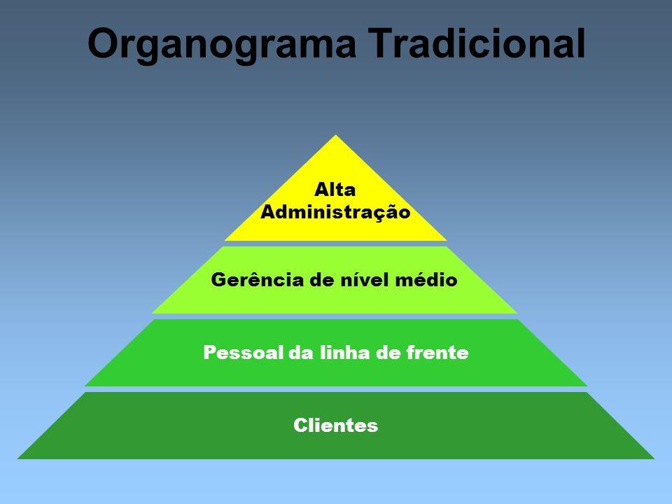 Mercado Marketing Integrado Lucros por meio da satisfação do cliente Necessidades dos Clientes (b) Orientação de marketing Fábrica Produtos Existentes