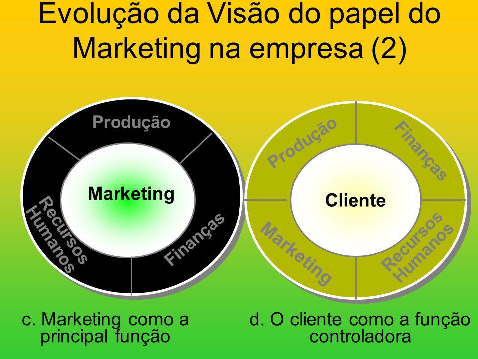 Evolução da Visão do papel do Marketing na empresa (1) a. Marketing como uma função igual às outras Finanças Produção Marketing Recursos Humanos b. Ma