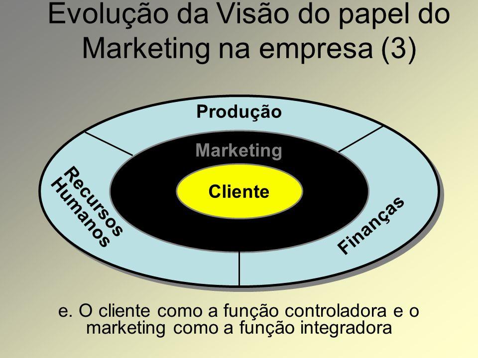 Evolução da Visão do papel do Marketing na empresa (2) c. Marketing como a principal função Marketing Finanças Recursos Humanos Produção d. O cliente
