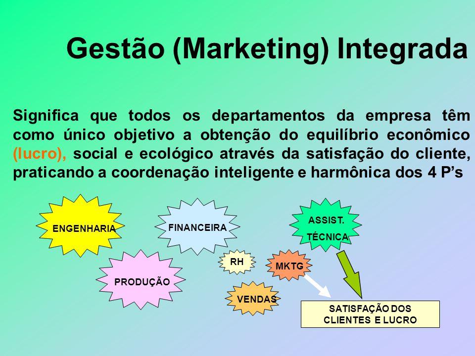 Evolução da Visão do papel do Marketing na empresa (3) e. O cliente como a função controladora e o marketing como a função integradora Cliente Marketi