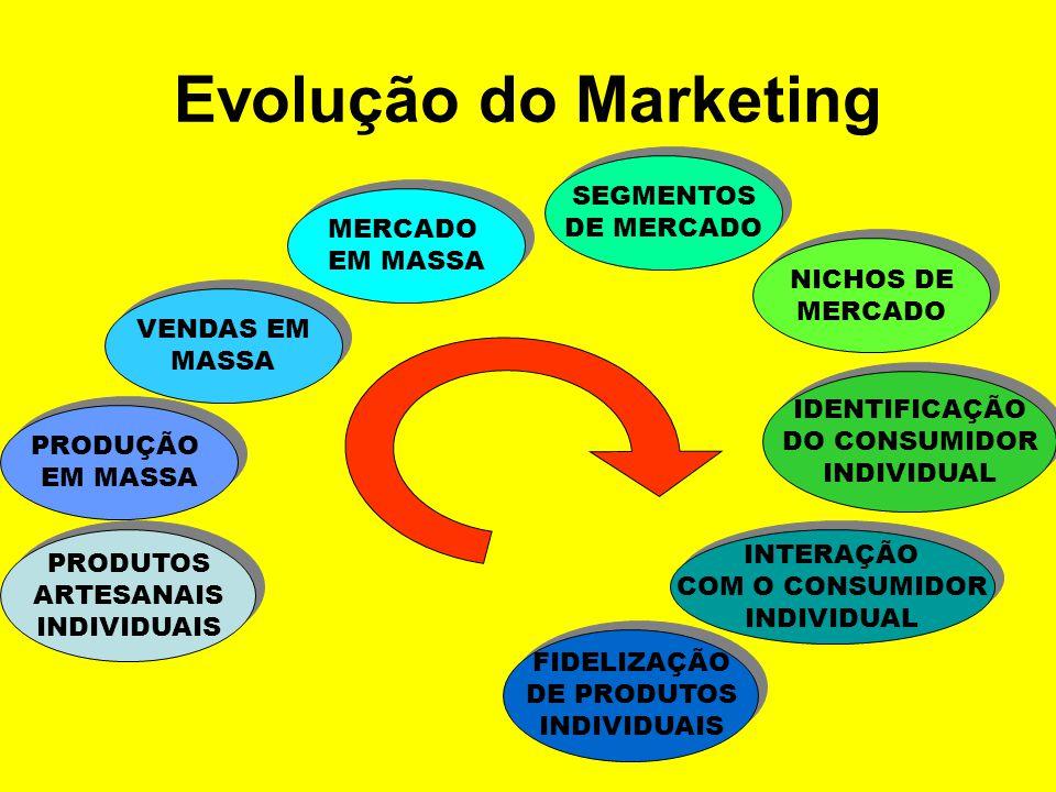 Gestão (Marketing) Integrada Significa que todos os departamentos da empresa têm como único objetivo a obtenção do equilíbrio econômico (lucro), socia