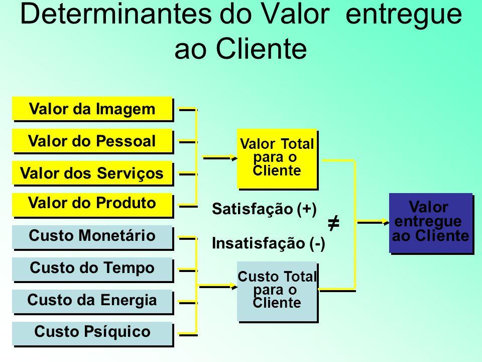 O Triângulo do Lucro Criação de valor no produto Vantagem Competitiva Eficiência nas operações Internas LucroLucro