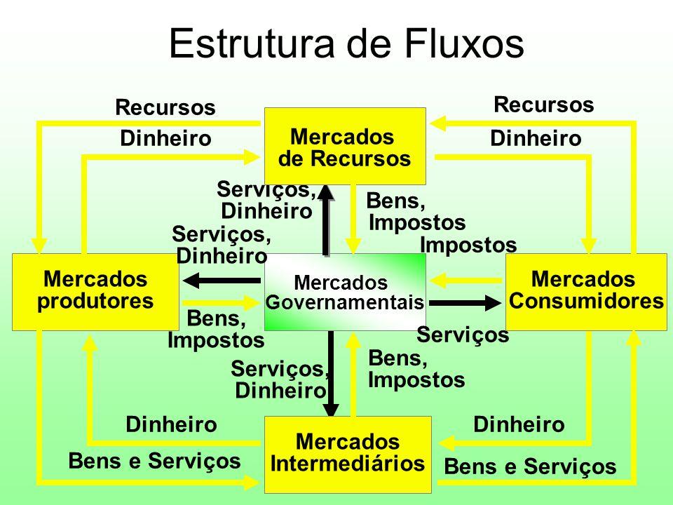 Sistema Simplificado de Marketing Empresa (Conjunto de Vendedores) Mercado (Conjunto de Compradores) Bens/Serviços Dinheiro Comunicação Informação
