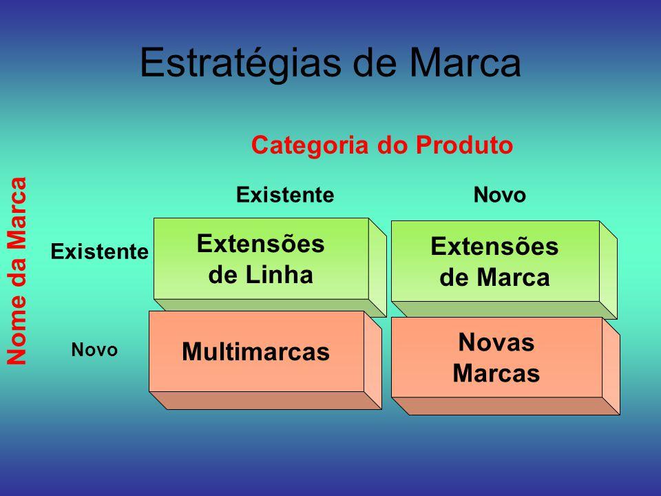Estratégias de Marca Extensões de Marca Novo Nome da Marca Categoria do Produto Extensões de Linha Existente Multimarcas Novo Novas Marcas