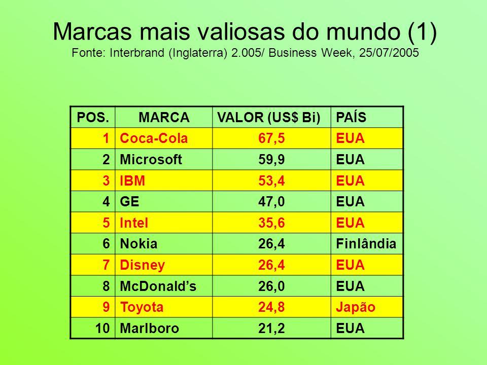 Marcas mais valiosas do mundo (1) Fonte: Interbrand (Inglaterra) 2.005/ Business Week, 25/07/2005 POS.MARCAVALOR (US$ Bi)PAÍS 1Coca-Cola67,5EUA 2Microsoft59,9EUA 3IBM53,4EUA 4GE47,0EUA 5Intel35,6EUA 6Nokia26,4Finlândia 7Disney26,4EUA 8McDonald's26,0EUA 9Toyota24,8Japão 10Marlboro21,2EUA