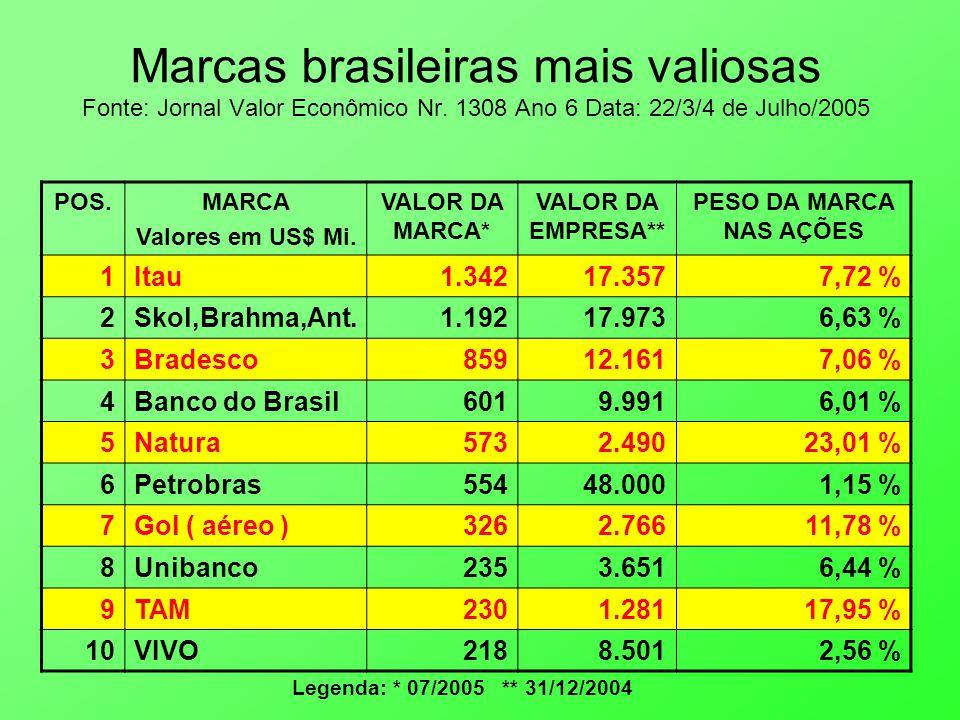 Marcas brasileiras mais valiosas Fonte: Jornal Valor Econômico Nr.