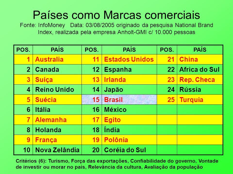 Países como Marcas comerciais Fonte: InfoMoney Data: 03/08/2005 originado da pesquisa National Brand Index, realizada pela empresa Anholt-GMI c/ 10.000 pessoas POS.PAÍSPOS.PAÍSPOS.PAÍS 1Australia11Estados Unidos21China 2Canada12Espanha22Africa do Sul 3Suíça13Irlanda23Rep.