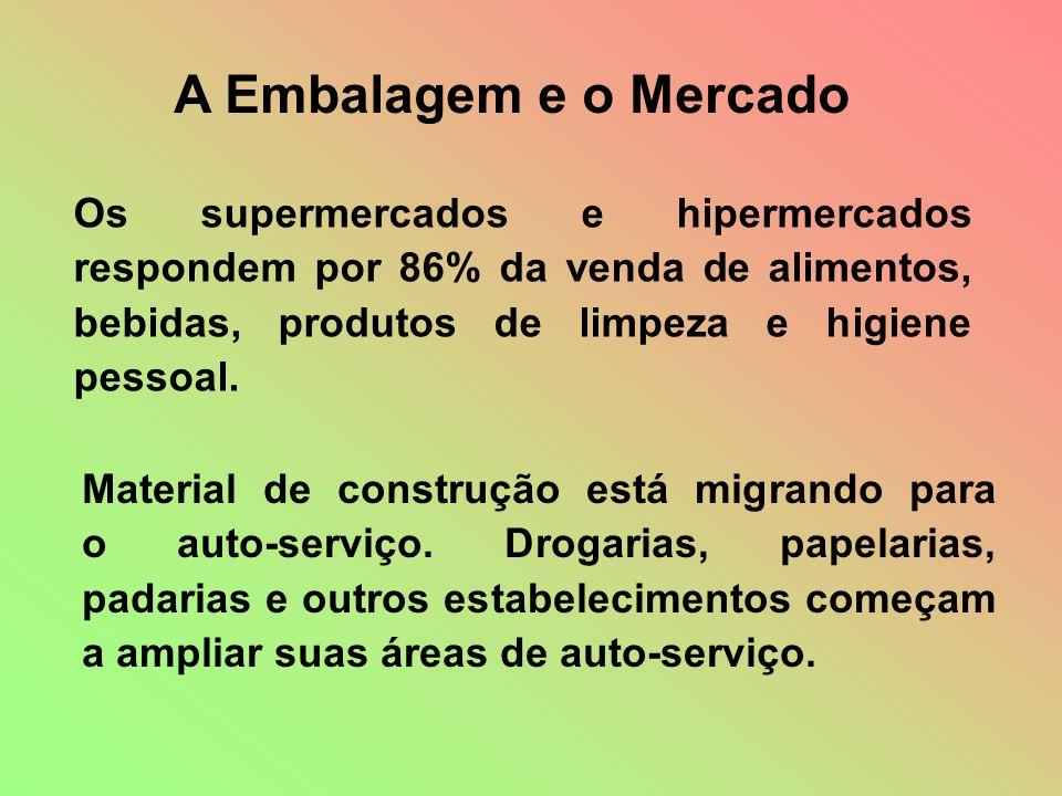 A Embalagem e o Mercado Os supermercados e hipermercados respondem por 86% da venda de alimentos, bebidas, produtos de limpeza e higiene pessoal.