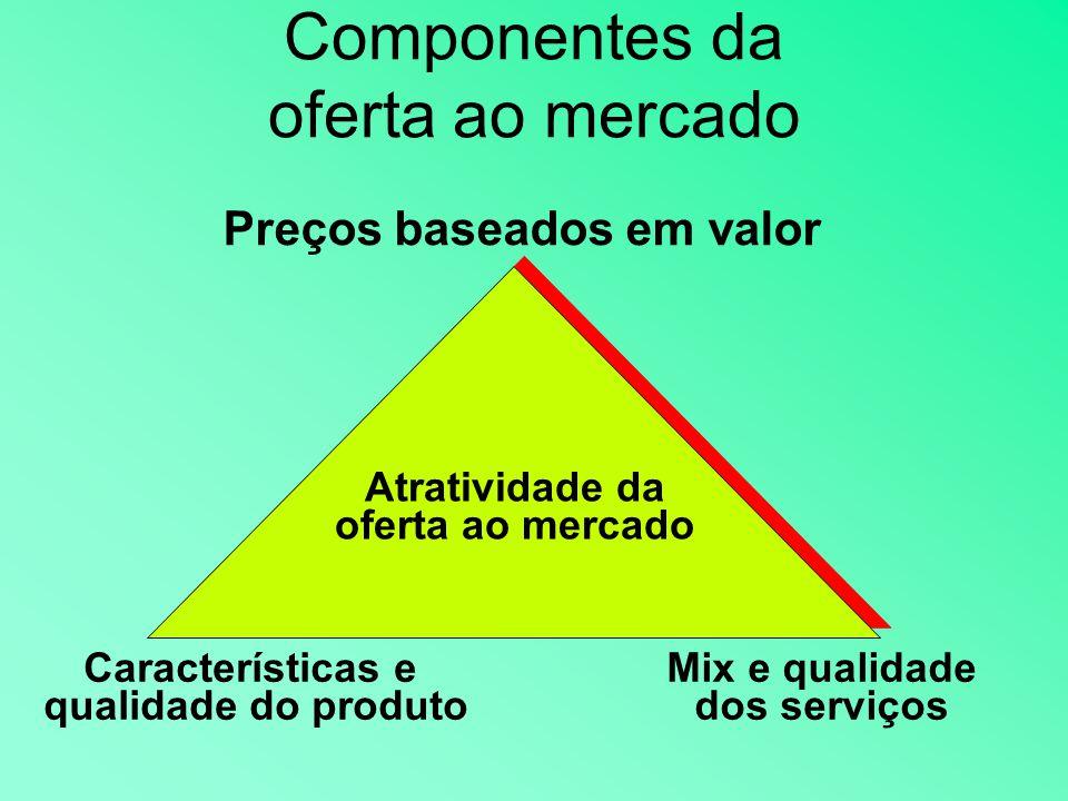 Componentes da oferta ao mercado Preços baseados em valor Mix e qualidade dos serviços Características e qualidade do produto Atratividade da oferta ao mercado