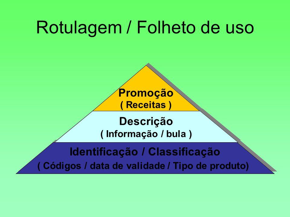 Rotulagem / Folheto de uso Identificação / Classificação ( Códigos / data de validade / Tipo de produto) Identificação / Classificação ( Códigos / data de validade / Tipo de produto) Descrição ( Informação / bula ) Descrição ( Informação / bula ) Promoção ( Receitas ) Promoção ( Receitas )
