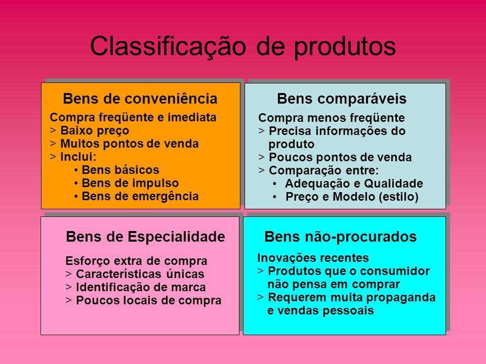 Mix de Produtos - conjunto de todos os produtos e itens oferecidos Mix de Produtos - conjunto de todos os produtos e itens oferecidos Mix de Produtos Abrangência Abrangência -número de diferentes linhas de produto Extensão Extensão – número total de itens dentro das linhas Profundidade - Profundidade - número de opções de cada produto Consistência