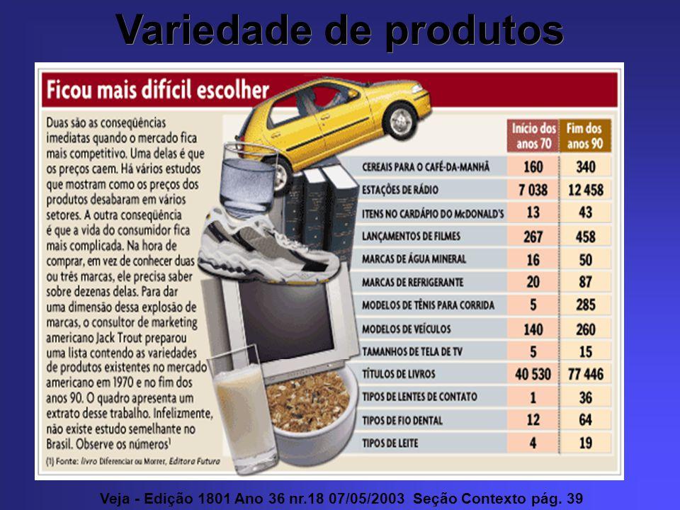 Variedade de produtos Veja - Edição 1801 Ano 36 nr.18 07/05/2003 Seção Contexto pág. 39