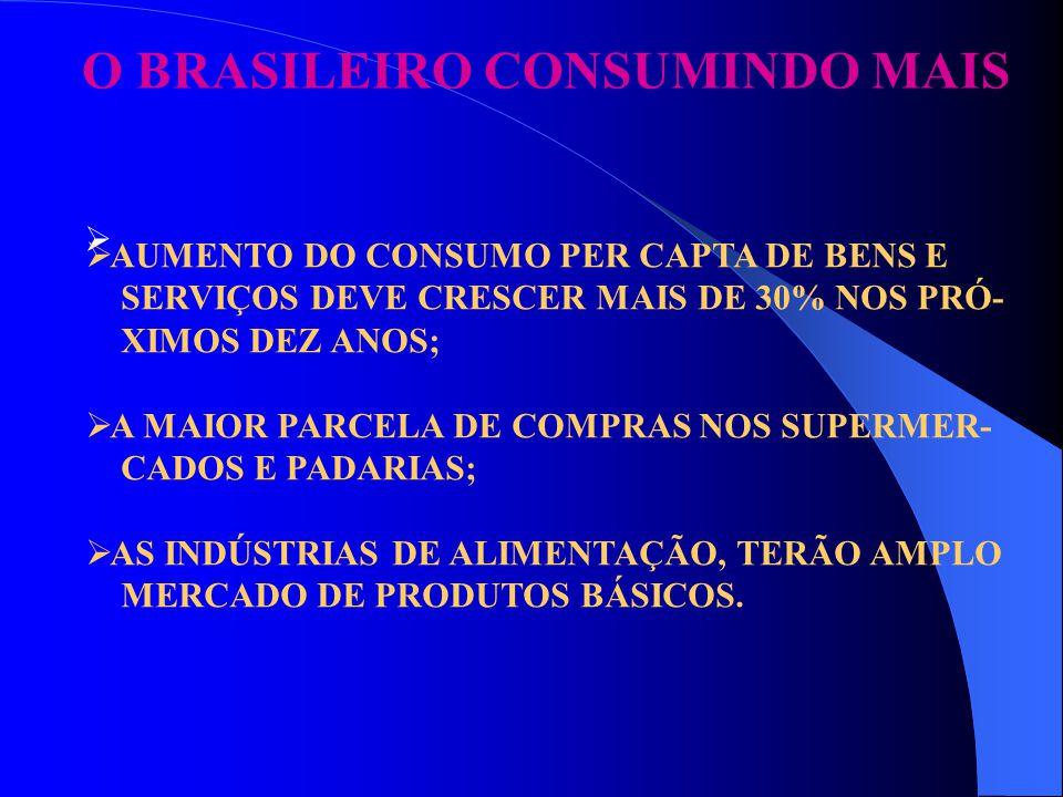 O BRASILEIRO CONSUMINDO MAIS   AUMENTO DO CONSUMO PER CAPTA DE BENS E SERVIÇOS DEVE CRESCER MAIS DE 30% NOS PRÓ- XIMOS DEZ ANOS;  A MAIOR PARCELA D