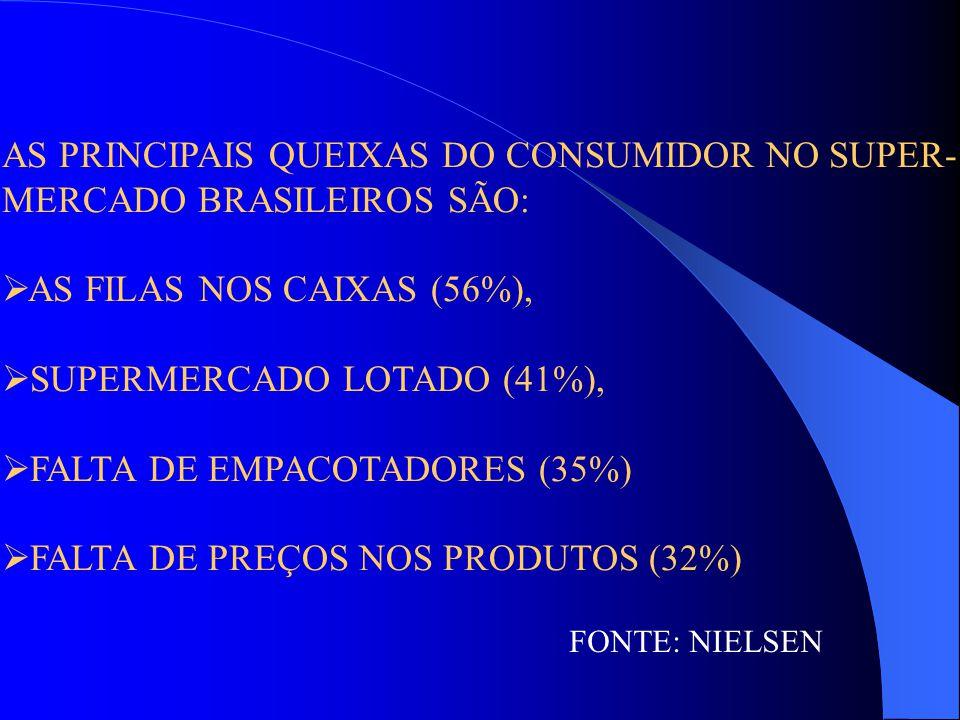 AS PRINCIPAIS QUEIXAS DO CONSUMIDOR NO SUPER- MERCADO BRASILEIROS SÃO:  AS FILAS NOS CAIXAS (56%),  SUPERMERCADO LOTADO (41%),  FALTA DE EMPACOTADO