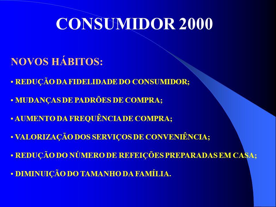 CONSUMIDOR 2000 NOVOS HÁBITOS: REDUÇÃO DA FIDELIDADE DO CONSUMIDOR; MUDANÇAS DE PADRÕES DE COMPRA; AUMENTO DA FREQUÊNCIA DE COMPRA; VALORIZAÇÃO DOS SE