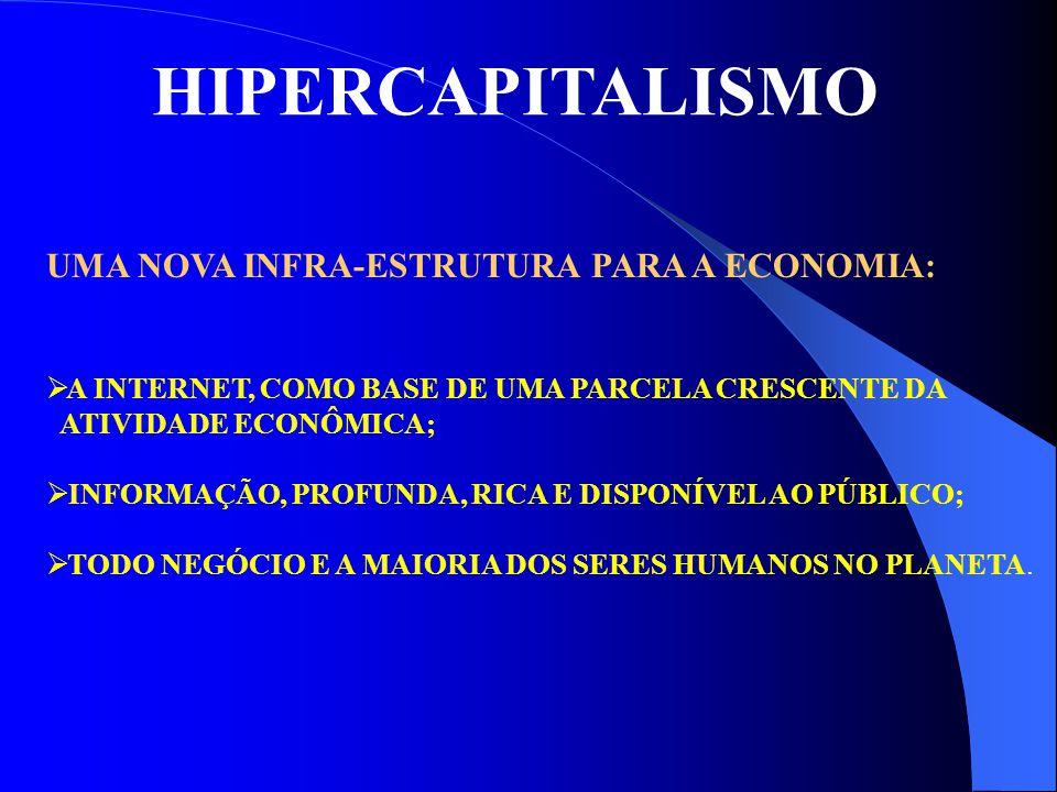 HIPERCAPITALISMO UMA NOVA ARQUITETURA :  GRUPOS DE EMPRESAS ESPECIALIZADAS TRABALHANDO EM CONJUNTO (CADEIA DE NEGÓCIOS);  AS EMPRESAS OFERECENDO PRODUTOS SUPERIORES, PREÇOS COMPETITIVOS, OU AMBOS;  NOVOS MODELOS DE NEGÓCIOS E FORMAS DIFERENTES DE COM- PETIR.