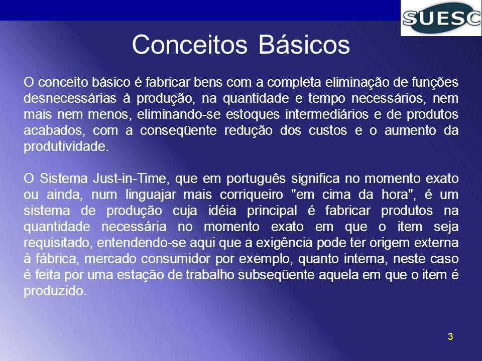 3 Conceitos Básicos O conceito básico é fabricar bens com a completa eliminação de funções desnecessárias à produção, na quantidade e tempo necessário