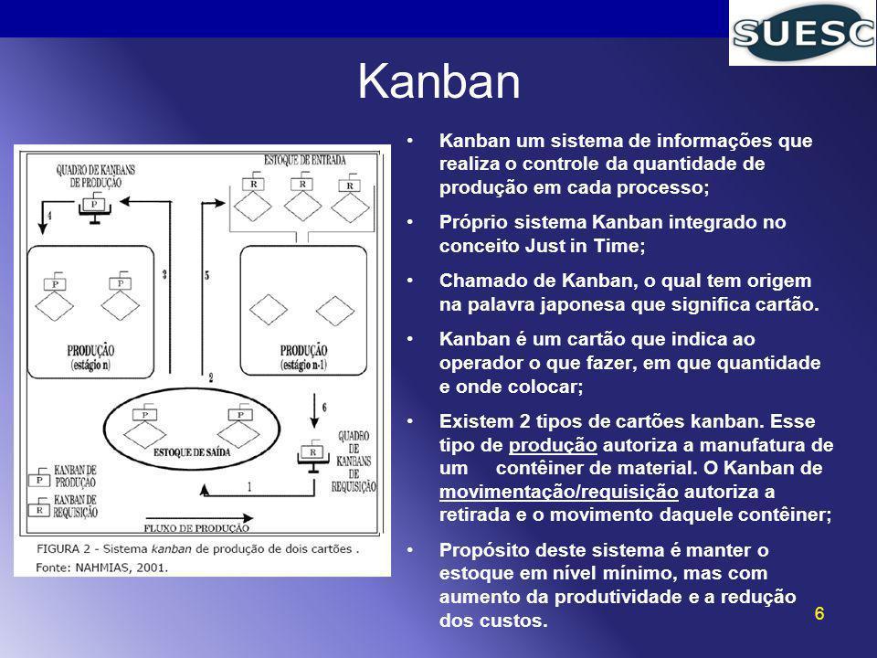 Kanban um sistema de informações que realiza o controle da quantidade de produção em cada processo; Próprio sistema Kanban integrado no conceito Just