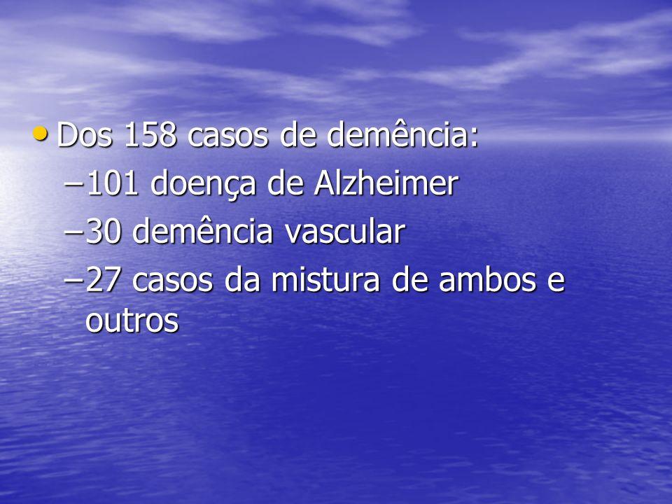 Dos 158 casos de demência: Dos 158 casos de demência: –101 doença de Alzheimer –30 demência vascular –27 casos da mistura de ambos e outros