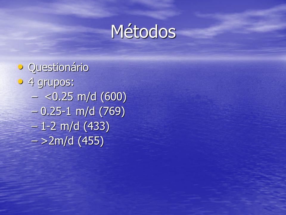 Métodos Questionário Questionário 4 grupos: 4 grupos: – <0.25 m/d (600) –0.25-1 m/d (769) –1-2 m/d (433) –>2m/d (455)
