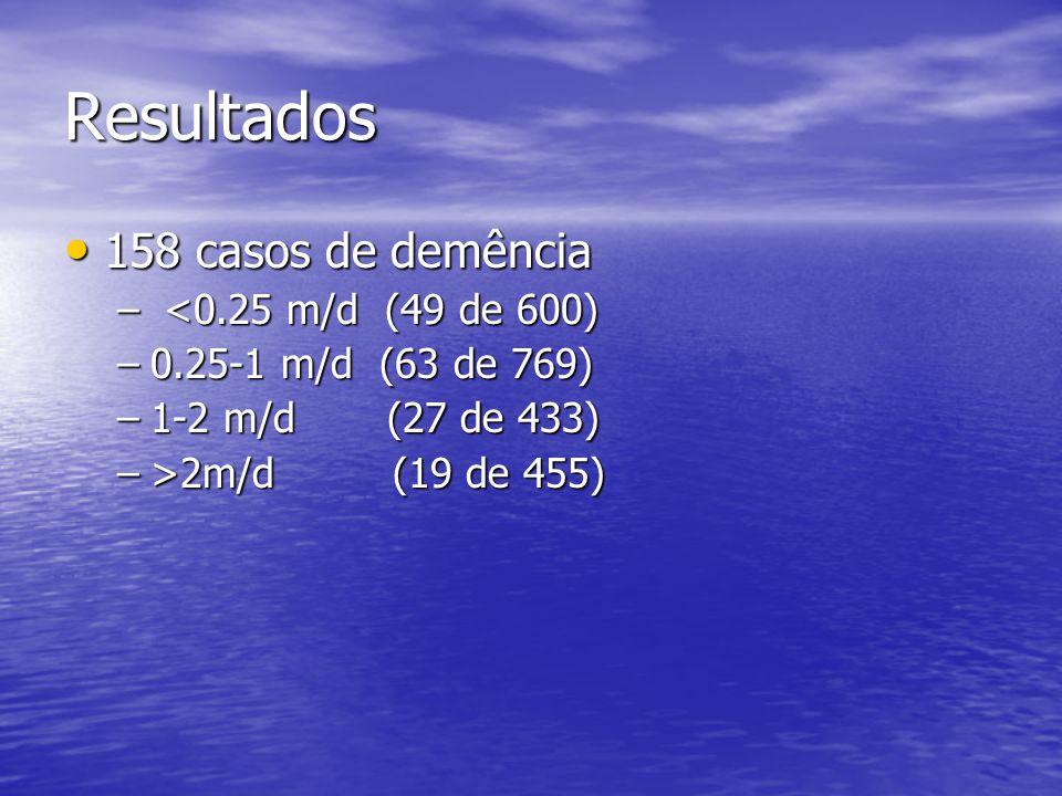 Resultados 158 casos de demência 158 casos de demência – <0.25 m/d (49 de 600) –0.25-1 m/d (63 de 769) –1-2 m/d (27 de 433) –>2m/d (19 de 455)