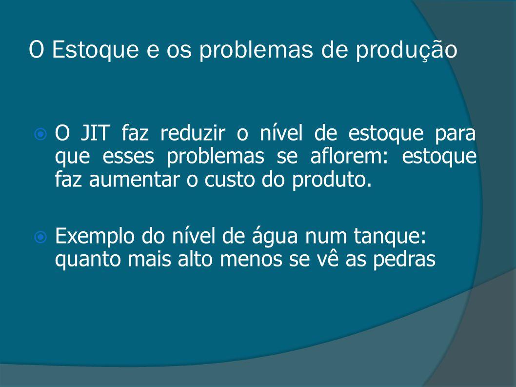 O Estoque e os problemas de produção  O JIT faz reduzir o nível de estoque para que esses problemas se aflorem: estoque faz aumentar o custo do produ