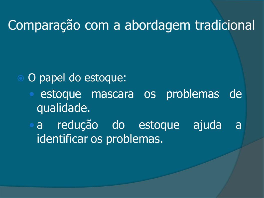 Comparação com a abordagem tradicional  O papel do estoque: estoque mascara os problemas de qualidade. a redução do estoque ajuda a identificar os pr