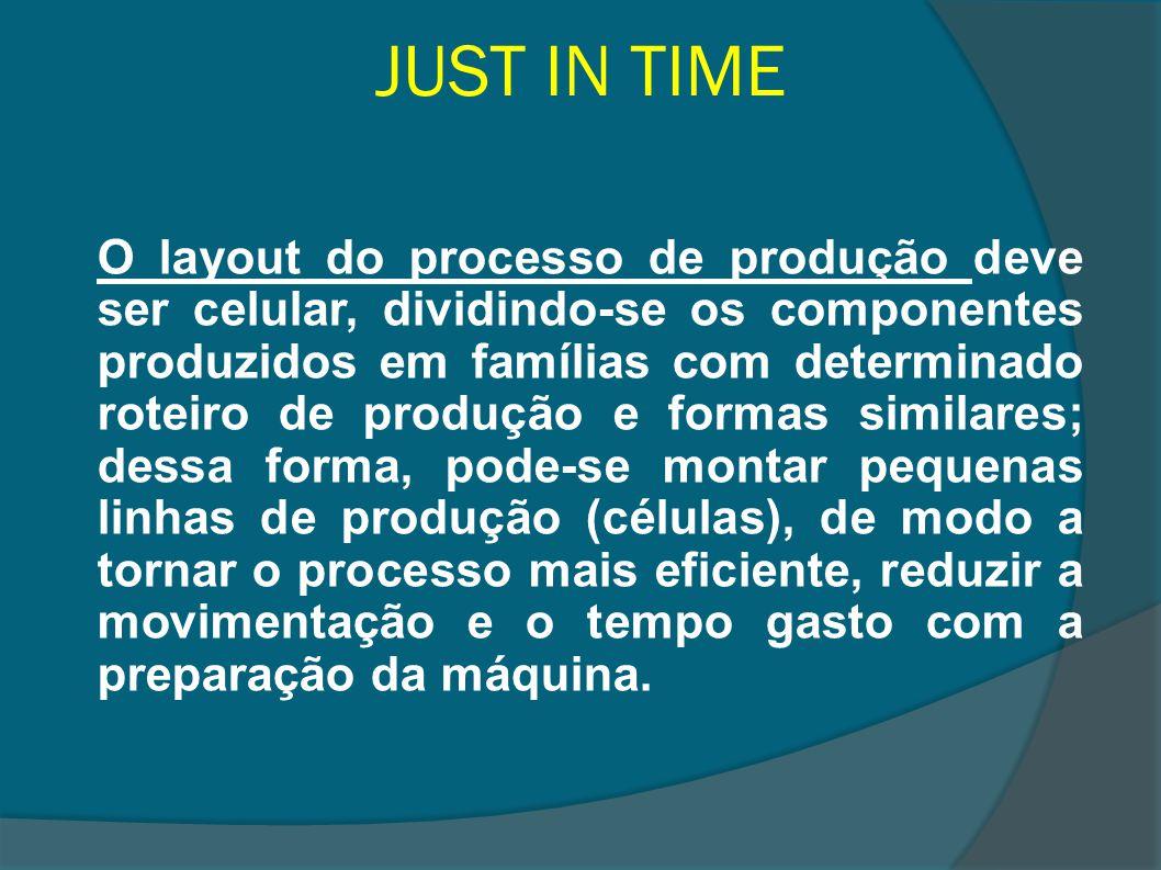 JUST IN TIME O layout do processo de produção deve ser celular, dividindo-se os componentes produzidos em famílias com determinado roteiro de produção