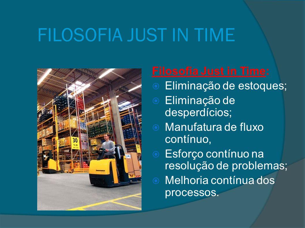 FILOSOFIA JUST IN TIME Filosofia Just in Time:  Eliminação de estoques;  Eliminação de desperdícios;  Manufatura de fluxo contínuo,  Esforço contí