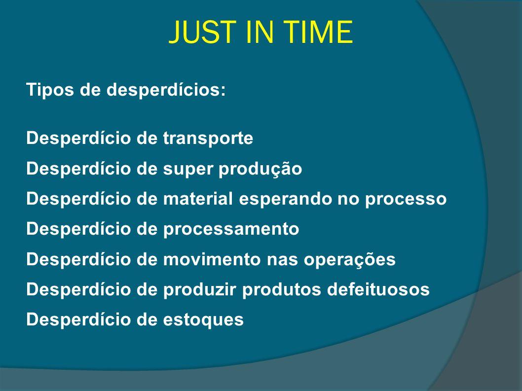 JUST IN TIME Tipos de desperdícios: Desperdício de transporte Desperdício de super produção Desperdício de material esperando no processo Desperdício