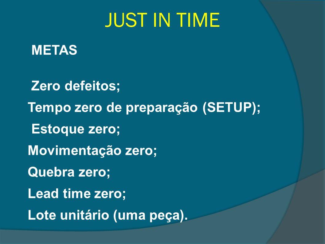 JUST IN TIME METAS Zero defeitos; Tempo zero de preparação (SETUP); Estoque zero; Movimentação zero; Quebra zero; Lead time zero; Lote unitário (uma p