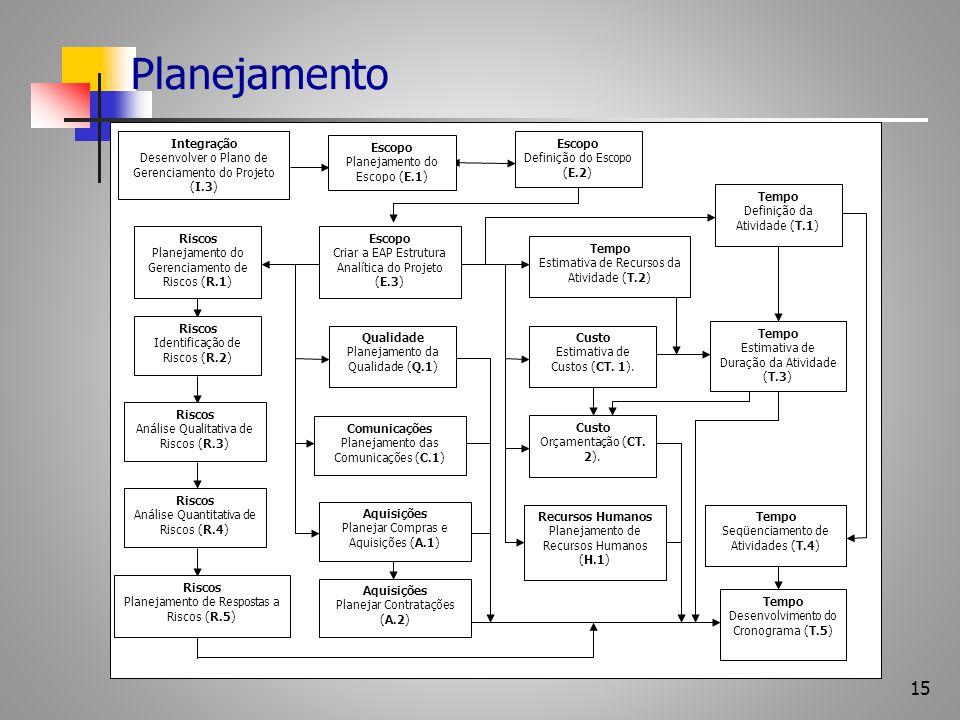 15 Planejamento Qualidade Planejamento da Qualidade (Q.1) Custo Estimativa de Custos (CT. 1). Custo Orçamentação (CT. 2). Tempo Desenvolvimento do Cro