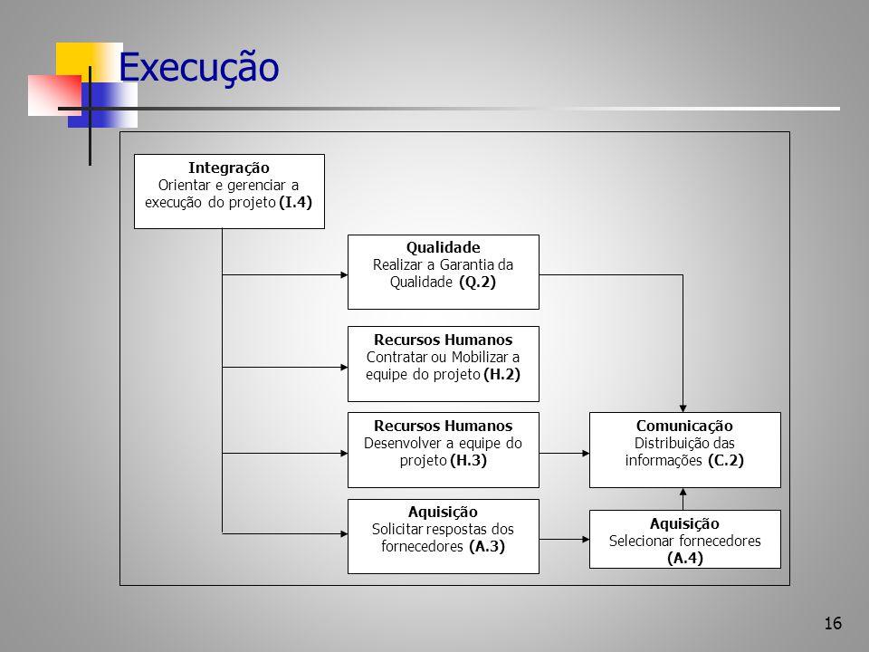 16 Execução Qualidade Realizar a Garantia da Qualidade (Q.2) Integração Orientar e gerenciar a execução do projeto (I.4) Recursos Humanos Contratar ou