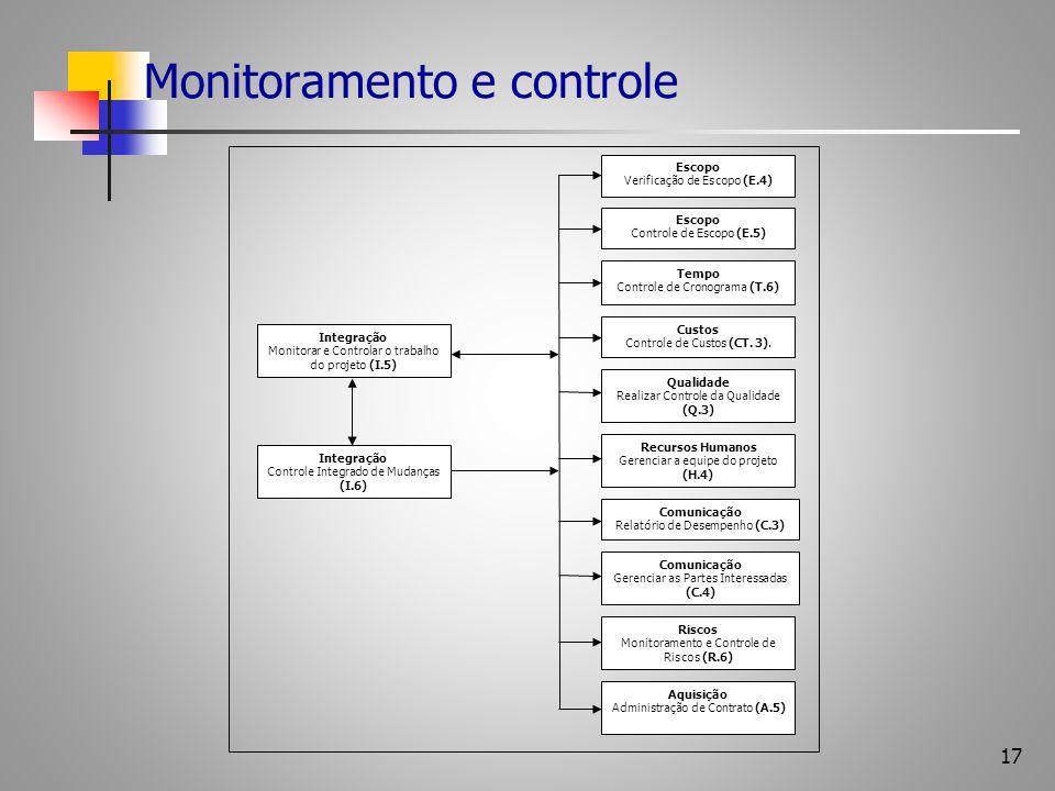 17 Monitoramento e controle Escopo Verificação de Escopo (E.4) Escopo Controle de Escopo (E.5) Tempo Controle de Cronograma (T.6) Custos Controle de C