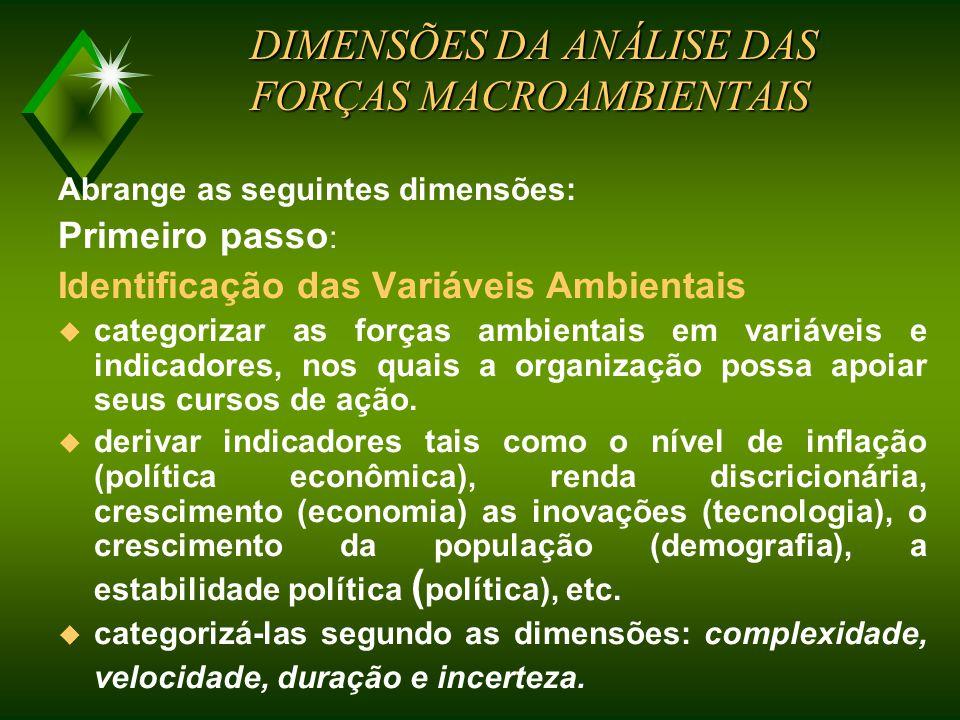 Principais Forças do Macro-Ambientais da Organização Organização Política Economia Demografia Tecnologia Natureza Cultura Política Econômica Públicos Macroambiente Componentes do Macro Ambiente Organizacional