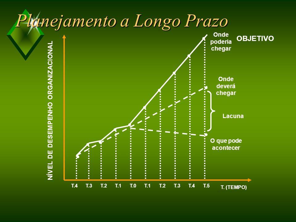 PLANEJAMENTO ESTRATÉGICO Pensamento estratégico Análise das mudanças no ambiente Análise das forças e fraquezas da organização PLANEJAMENTO A LONGO PRAZO Projeção de tendências Análise de lacunas DO PLANEJAMENTO FINANCEIRO À GESTÃO ESTRATÉGICA EVOLUÇÃO DA GESTÃO ESTRATÉGICA ANOS 50 e 60ANOS 70ANOS 80ANOS 90 AICNÊGNARBAAICNÊGNARBA PLANEJAMENTO FINANCEIRO Orçamento Anual GESTÃO ESTRATÉGIA Flexibilidade Ênfase na informação Conhecimento como recurso crítico Integração de processos, pessoas e recursos ÊNFASE PROBLEMA Cumprimento do orçamento Projetar o futuroDefinir a estratégia Integrar estratégias e organização Orientado pela disponibilidade financeira Não previsão de mudança Dissociação entre planejamento e implementação