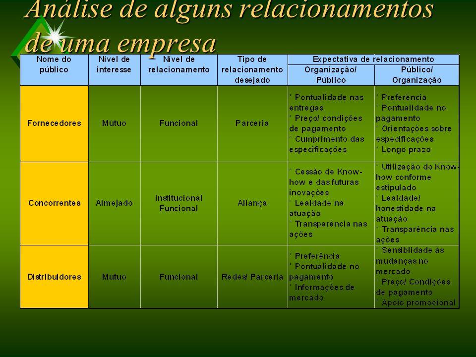 GESTÃO DAS RELAÇÕES COM OS PÚBLICOS Parcerias u Redes (network) u Alianças estratégicas OPERACIONALIZAÇÃO DAS RELAÇÕES COM OS PÚBLICOS Passos: u 1o Identificação dos Públicos u 2o Níveis de Interesse u 3o Avaliação dos Níveis de Relacionamento u 4o Caracterização do Nível de Relacionamento Desejado u 5o Caracterização das Expectativas de Relacionamento u 6o Passo – Ações a serem desenvolvidas
