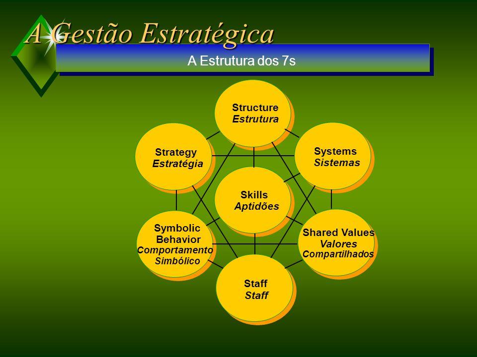 Atratividade do Mercado ou da Indústria Posição Competitiva O FRACA 33% MÉDIA 66% FORTE ALTA 100% 66%33% UEN C o UEN B o UEN A o VARIÁVEIS QUE PODEM SER ANALISADAS NA ATRATIVIDADE DO MERCADO Potencial Crescimento Flutuações da demanda VARIÁVEIS QUE PODEM SER ANALISADAS NA ATRATIVIDADE DO MERCADO Potencial Crescimento Flutuações da demanda VARIÁVEIS DA POSIÇÃO COMPETITIVA Penetração de mercado Participação Gastos Retorno VARIÁVEIS DA POSIÇÃO COMPETITIVA Penetração de mercado Participação Gastos Retorno A Matriz de Atratividade do Mercado e Posição de Negócio BAIXA